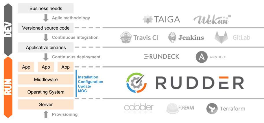 schema-rudder-build-run