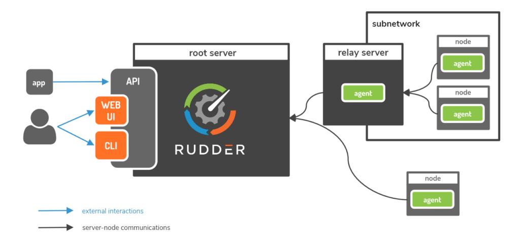 technical architecture rudder