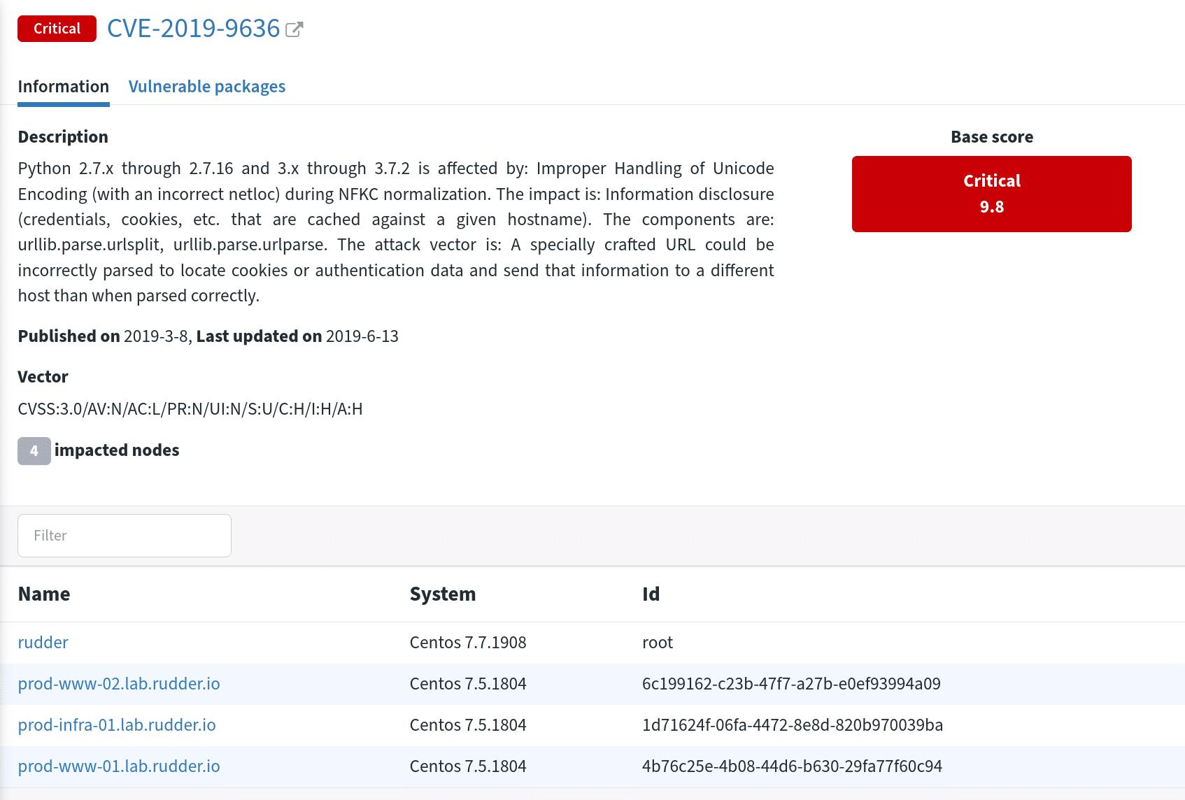 CVE node details
